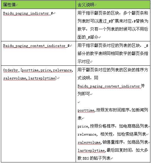 baidu_paging_indicator属性