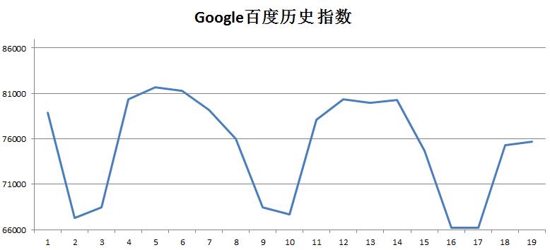 根据软件提取的数据生成的EXCEL趋势图